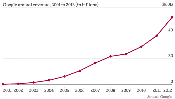 google-annual-revenue-chart